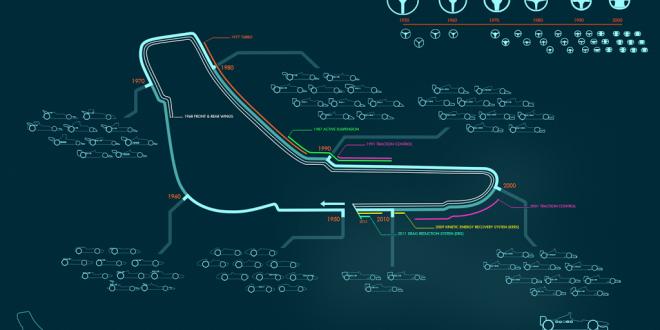 Vídeo mostra a evolução dos carros de F1
