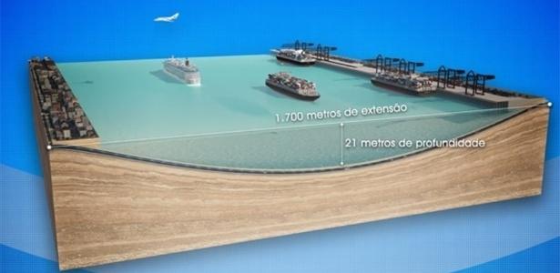 Túnel submarino de 1.700 m ligará Santos e Guarujá